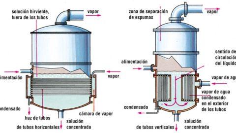 Evaporadores industriales de agua